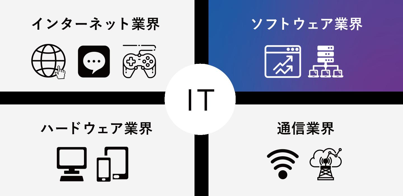 IT業界とは/ITの仕事とは デジタルミックス株式会社