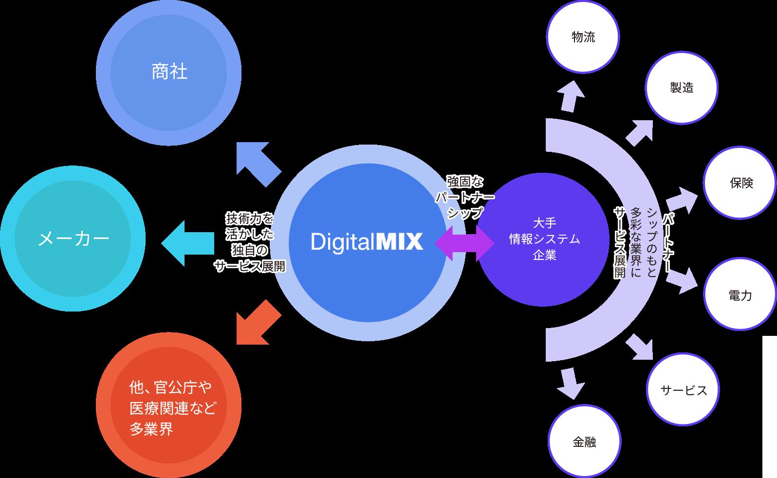 デジタルミックスの図